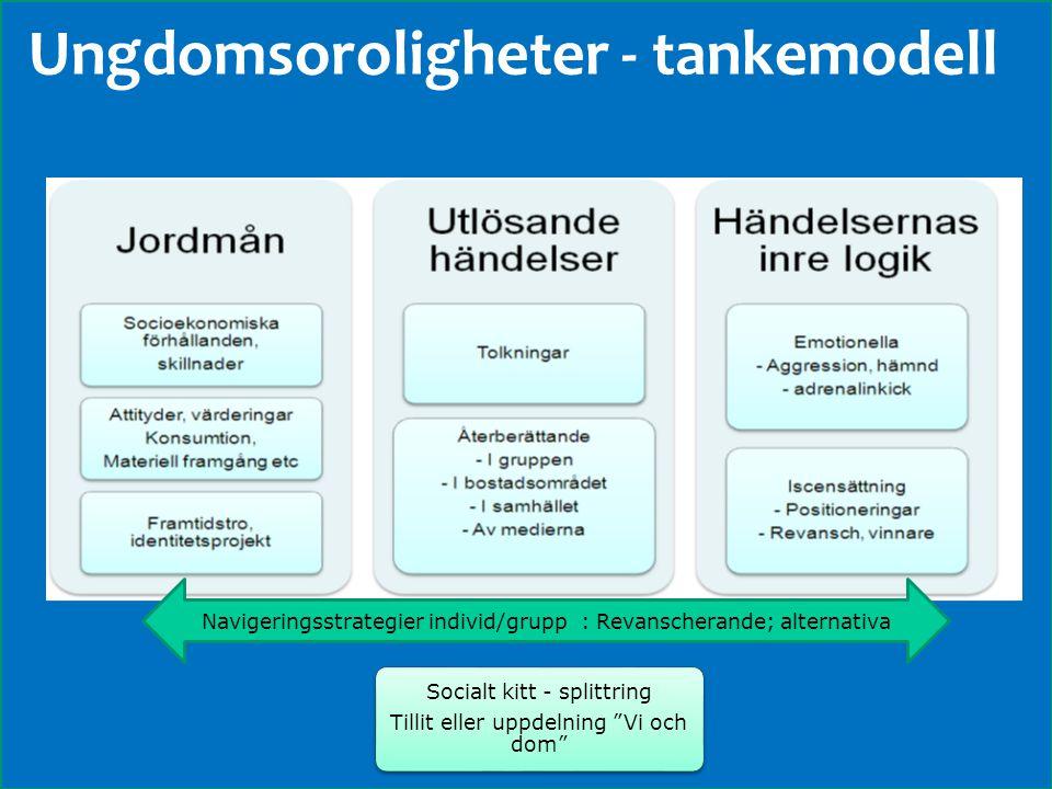 www.grkom.se/fouivast ©GÖTEBORGSREGIONENS KOMMUNALFÖRBUND Ungdomsoroligheter - tankemodell Navigeringsstrategier individ/grupp : Revanscherande; alter