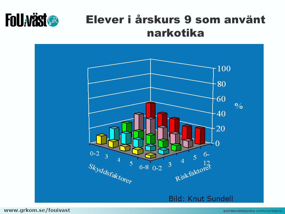 www.grkom.se/fouivast ©GÖTEBORGSREGIONENS KOMMUNALFÖRBUND Elever i årskurs 9 som använt narkotika Bild: Knut Sundell