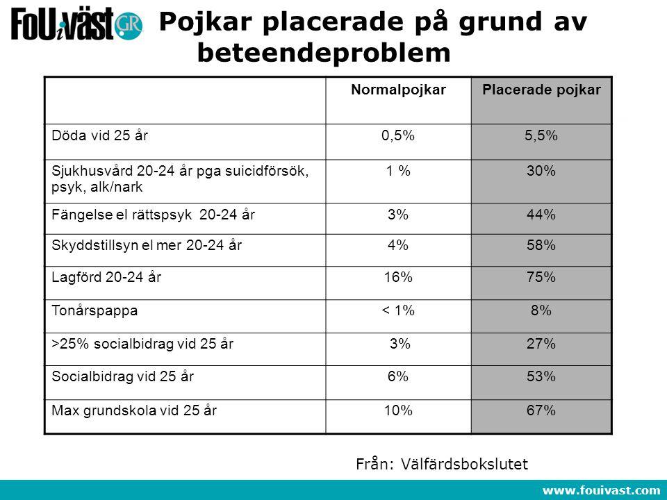 www.fouivast.com Pojkar placerade på grund av beteendeproblem NormalpojkarPlacerade pojkar Döda vid 25 år0,5%5,5% Sjukhusvård 20-24 år pga suicidförsö