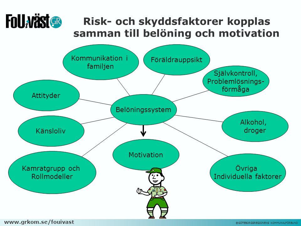 www.grkom.se/fouivast ©GÖTEBORGSREGIONENS KOMMUNALFÖRBUND Känsloliv Risk- och skyddsfaktorer kopplas samman till belöning och motivation Kamratgrupp o