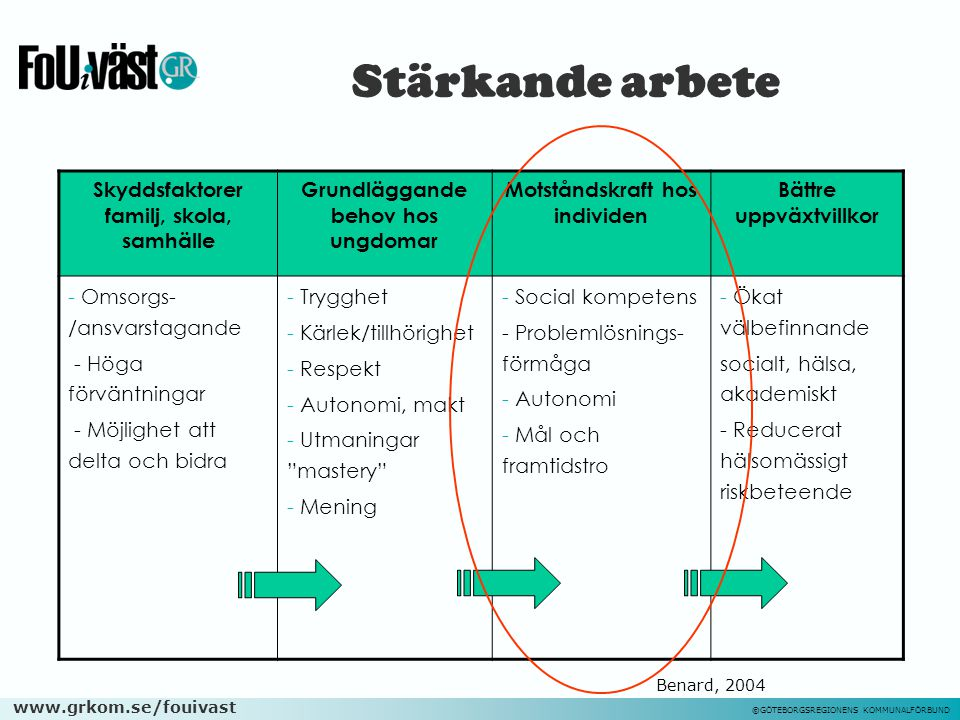 www.grkom.se/fouivast ©GÖTEBORGSREGIONENS KOMMUNALFÖRBUND Stärkande arbete Skyddsfaktorer familj, skola, samhälle Grundläggande behov hos ungdomar Mot