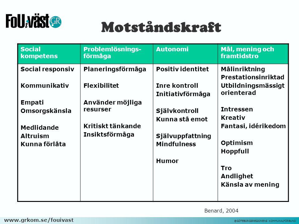 www.grkom.se/fouivast ©GÖTEBORGSREGIONENS KOMMUNALFÖRBUND Motståndskraft Social kompetens Problemlösnings- förmåga AutonomiMål, mening och framtidstro