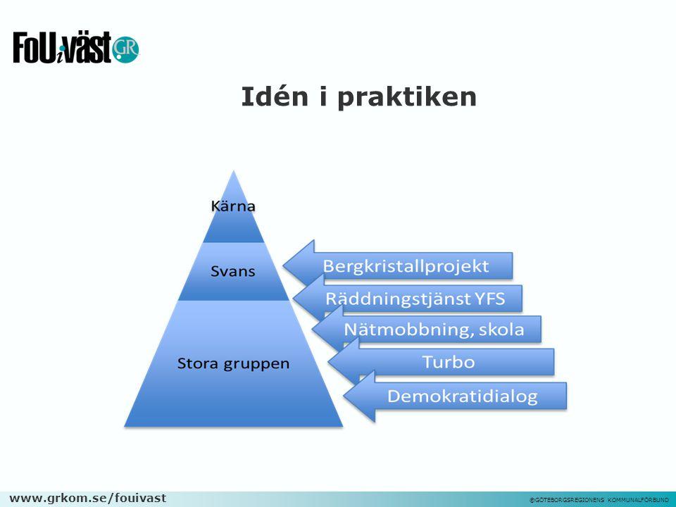 www.grkom.se/fouivast ©GÖTEBORGSREGIONENS KOMMUNALFÖRBUND Idén i praktiken