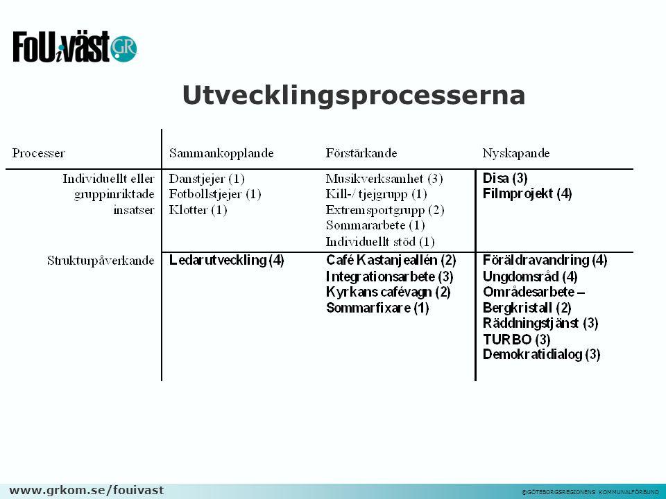 www.grkom.se/fouivast ©GÖTEBORGSREGIONENS KOMMUNALFÖRBUND Utvecklingsprocesserna