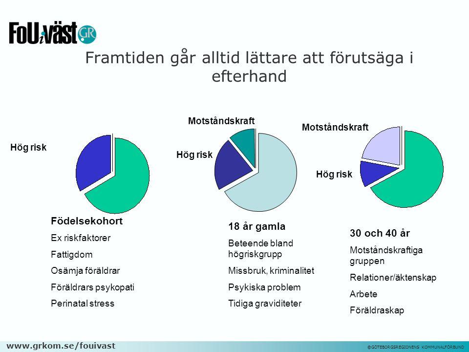 www.grkom.se/fouivast ©GÖTEBORGSREGIONENS KOMMUNALFÖRBUND Framtiden går alltid lättare att förutsäga i efterhand Hög risk Födelsekohort Ex riskfaktore