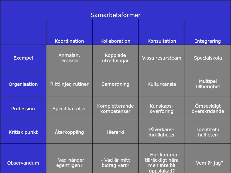 www.grkom.se/fouivast ©GÖTEBORGSREGIONENS KOMMUNALFÖRBUND Samarbetsformer KoordinationKollaborationKonsultationIntegrering Exempel Anmälan, remisser K