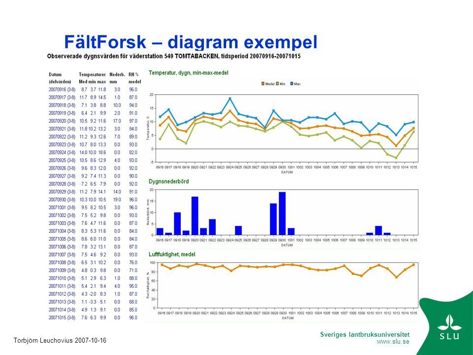 Sveriges lantbruksuniversitet www.slu.se FältForsk – diagram exempel Torbjörn Leuchovius 2007-10-16
