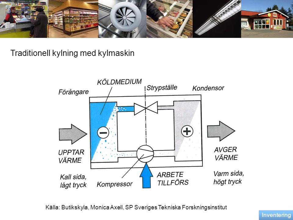 Traditionell kylning med kylmaskin Källa: Butikskyla, Monica Axell, SP Sveriges Tekniska Forskningsinstitut Inventering