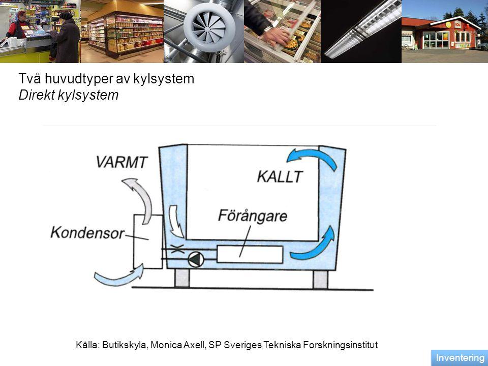 Två huvudtyper av kylsystem Direkt kylsystem Källa: Butikskyla, Monica Axell, SP Sveriges Tekniska Forskningsinstitut Inventering