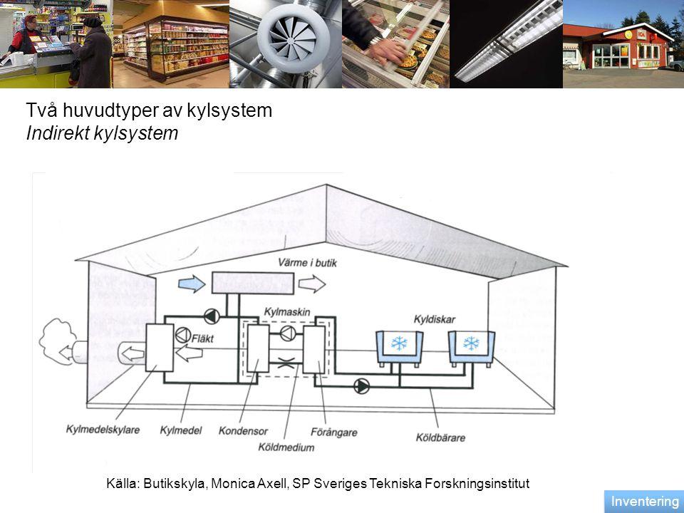 Två huvudtyper av kylsystem Indirekt kylsystem Källa: Butikskyla, Monica Axell, SP Sveriges Tekniska Forskningsinstitut Inventering