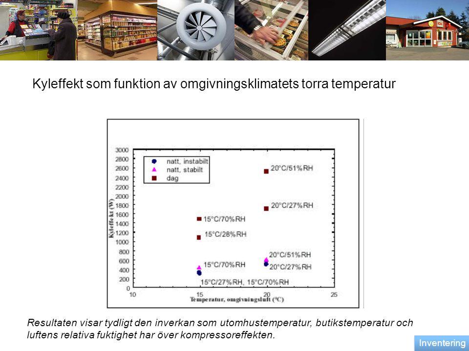 Kyleffekt som funktion av omgivningsklimatets torra temperatur Resultaten visar tydligt den inverkan som utomhustemperatur, butikstemperatur och lufte