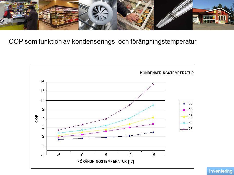 . COP som funktion av kondenserings- och förångningstemperatur Inventering