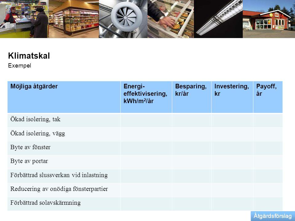 Klimatskal Exempel Möjliga åtgärderEnergi- effektivisering, kWh/m 2 /år Besparing, kr/år Investering, kr Payoff, år Ökad isolering, tak Ökad isolering