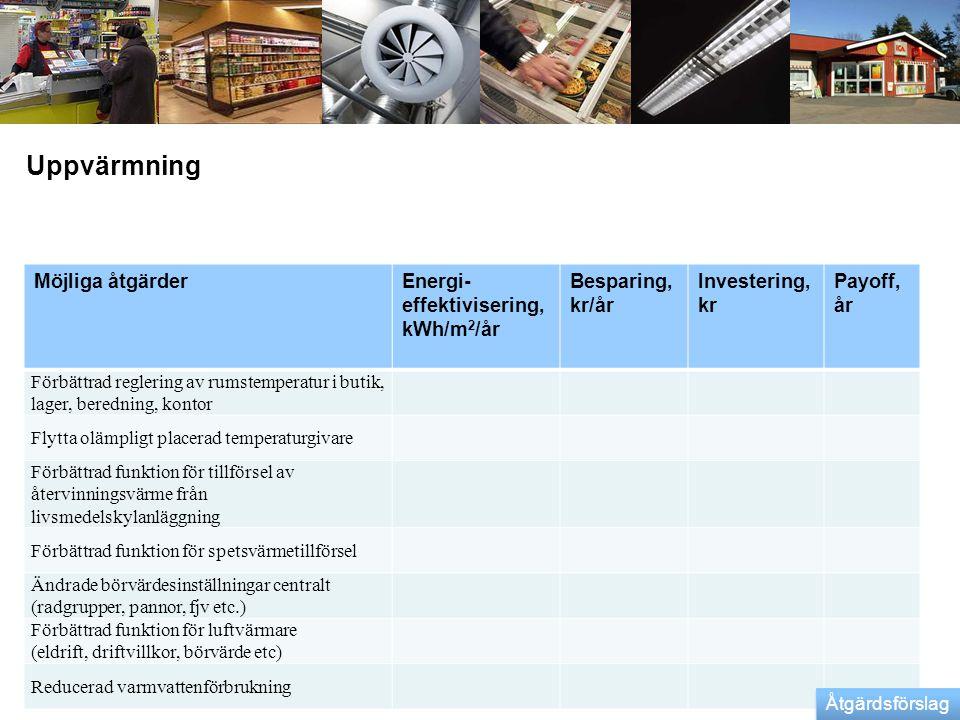Uppvärmning Möjliga åtgärderEnergi- effektivisering, kWh/m 2 /år Besparing, kr/år Investering, kr Payoff, år Förbättrad reglering av rumstemperatur i
