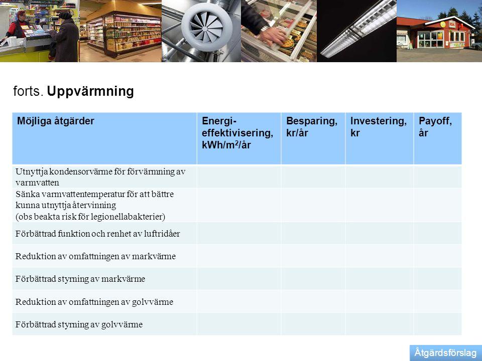 forts. Uppvärmning Möjliga åtgärderEnergi- effektivisering, kWh/m 2 /år Besparing, kr/år Investering, kr Payoff, år Utnyttja kondensorvärme för förvär