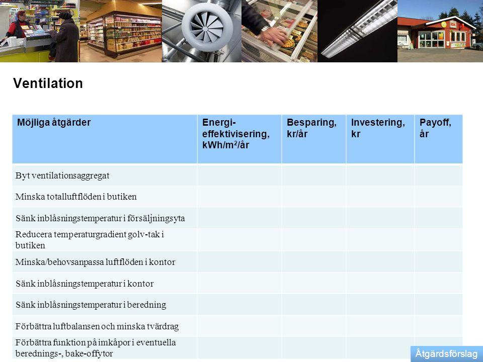 Ventilation Möjliga åtgärderEnergi- effektivisering, kWh/m 2 /år Besparing, kr/år Investering, kr Payoff, år Byt ventilationsaggregat Minska totalluft
