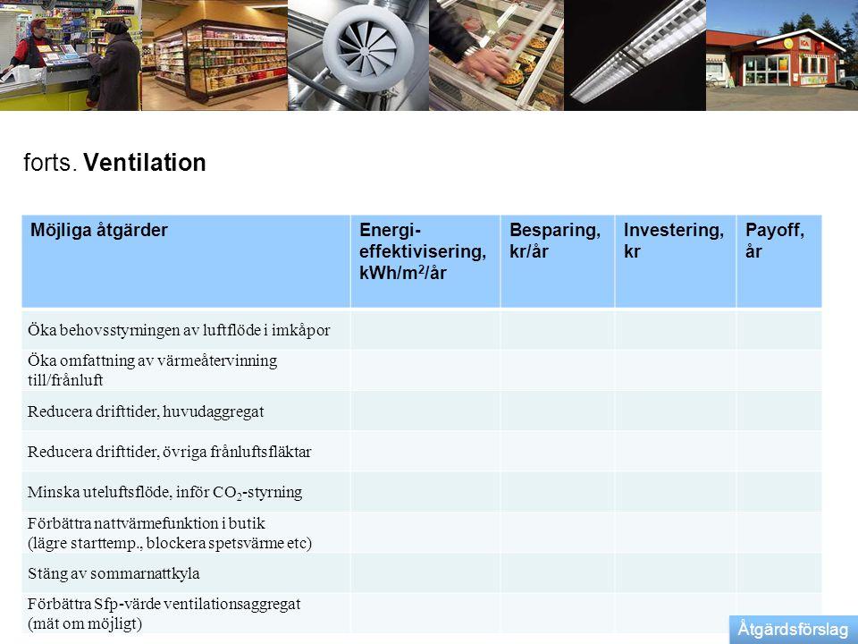 forts. Ventilation Möjliga åtgärderEnergi- effektivisering, kWh/m 2 /år Besparing, kr/år Investering, kr Payoff, år Öka behovsstyrningen av luftflöde