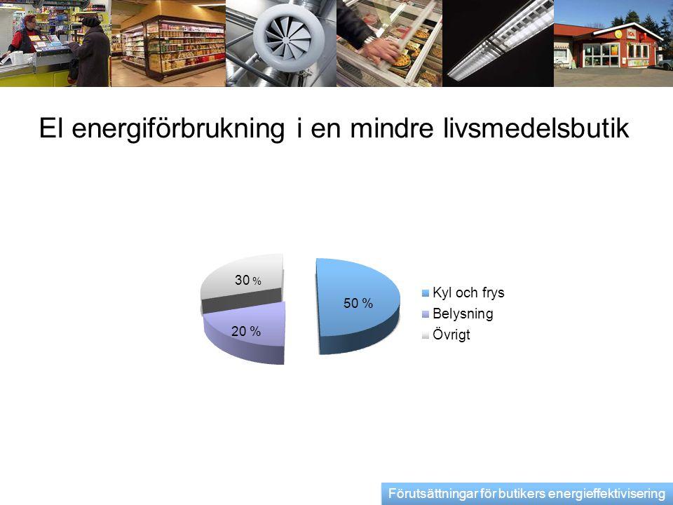 El energiförbrukning i en mindre livsmedelsbutik 50 % 20 % Förutsättningar för butikers energieffektivisering