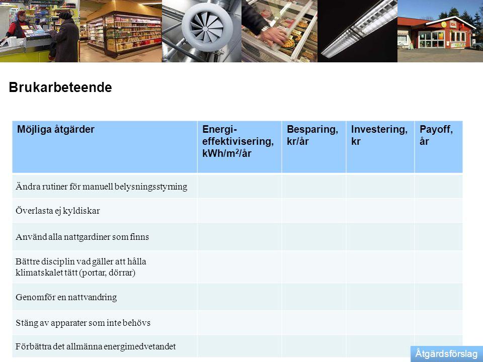 Brukarbeteende Möjliga åtgärderEnergi- effektivisering, kWh/m 2 /år Besparing, kr/år Investering, kr Payoff, år Ändra rutiner för manuell belysningsst