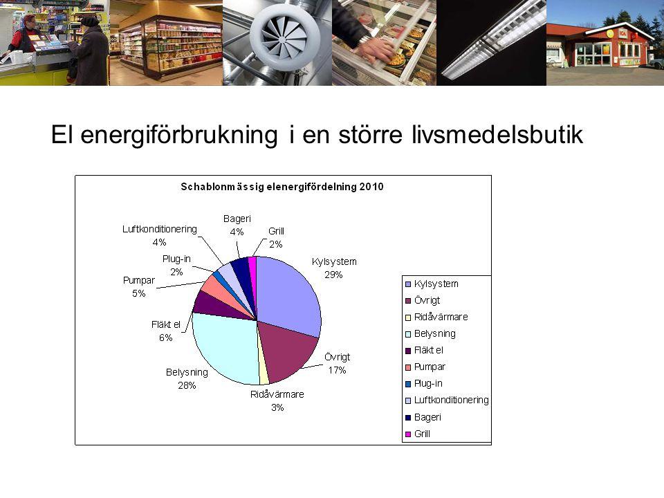 El energiförbrukning i en större livsmedelsbutik