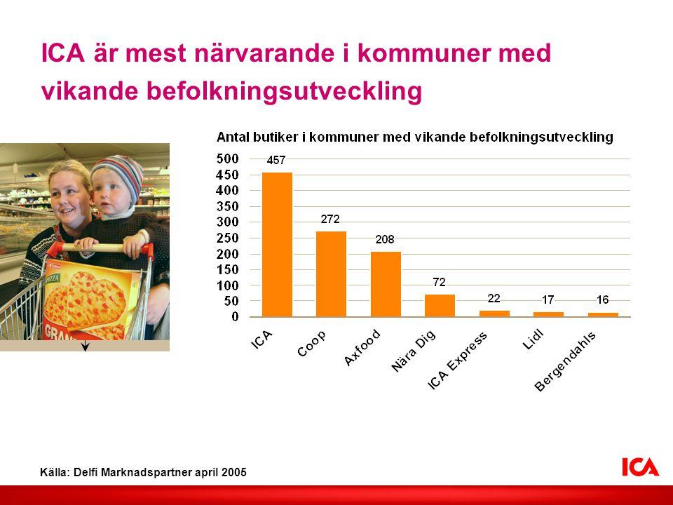 ICA är mest närvarande i kommuner med vikande befolkningsutveckling Källa: Delfi Marknadspartner april 2005 Lägg in valfri bild