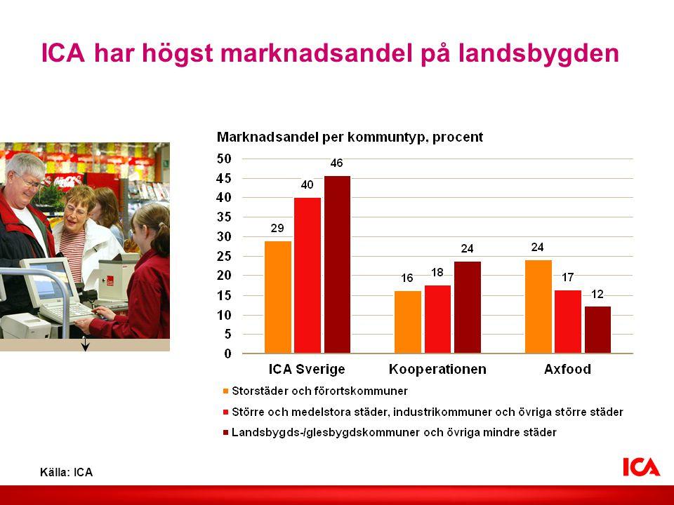 ICA har högst marknadsandel på landsbygden Källa: ICA Lägg in valfri bild