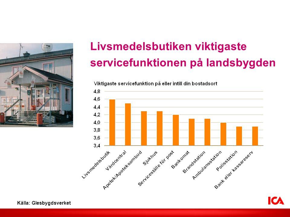 Livsmedelsbutiken viktigaste servicefunktionen på landsbygden Källa: Glesbygdsverket