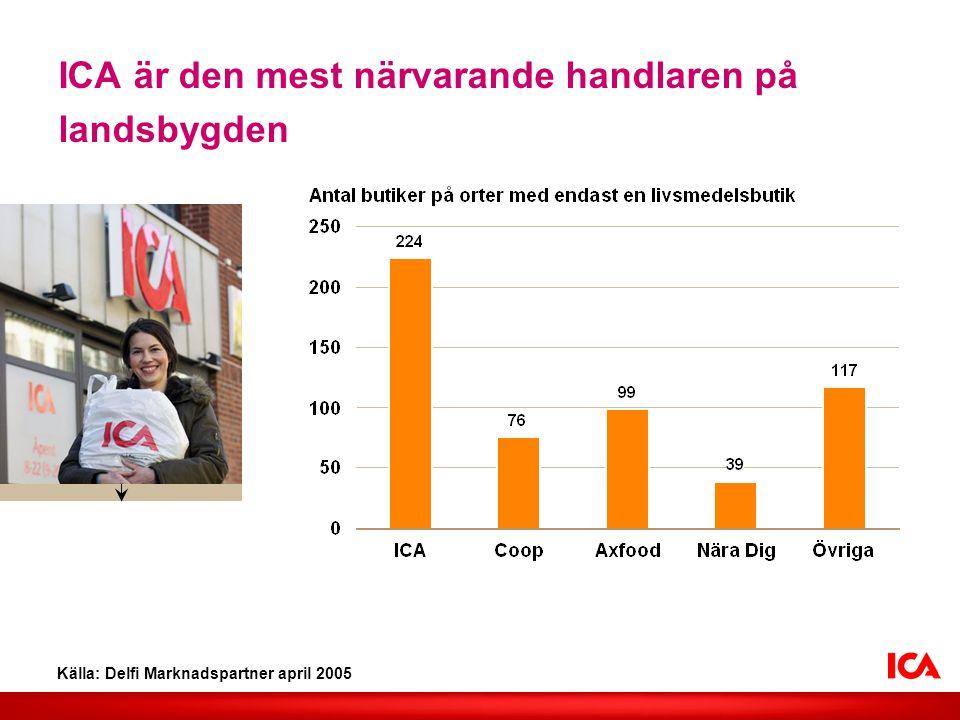 ICA är den mest närvarande handlaren på landsbygden Källa: Delfi Marknadspartner april 2005 Lägg in valfri bild