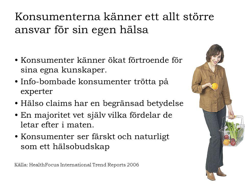 Konsumenterna känner ett allt större ansvar för sin egen hälsa •Konsumenter känner ökat förtroende för sina egna kunskaper. •Info-bombade konsumenter