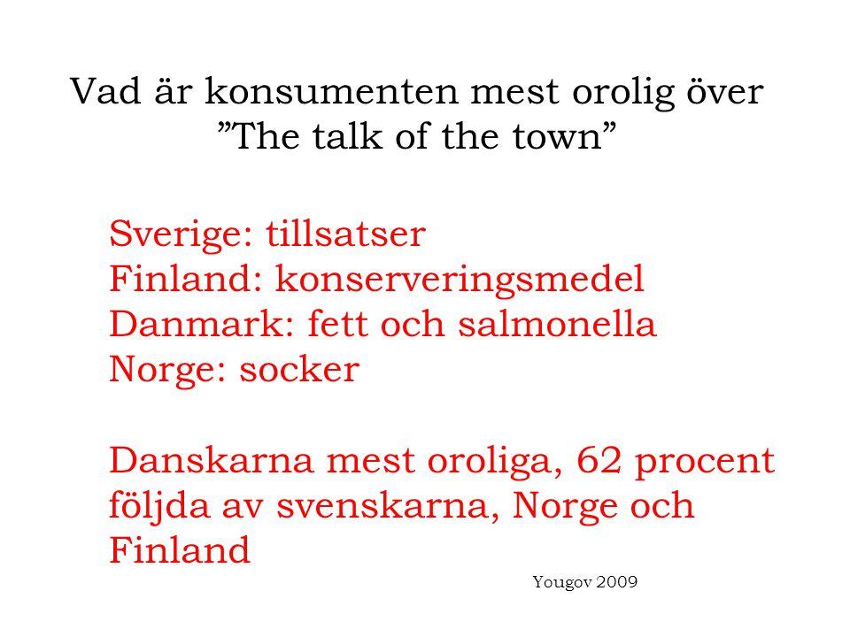 """Vad är konsumenten mest orolig över """"The talk of the town"""" Sverige: tillsatser Finland: konserveringsmedel Danmark: fett och salmonella Norge: socker"""