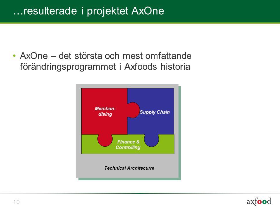 …resulterade i projektet AxOne •AxOne – det största och mest omfattande förändringsprogrammet i Axfoods historia Supply Chain Finance & Controlling Me