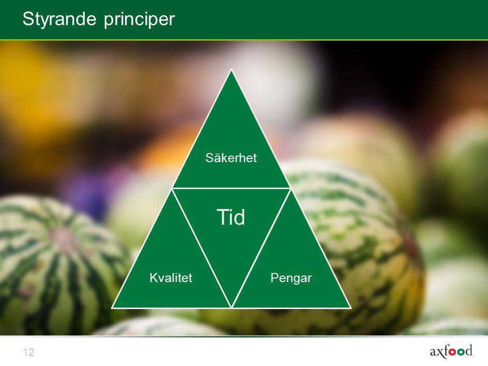 Styrande principer 12 SäkerhetKvalitet Tid Pengar