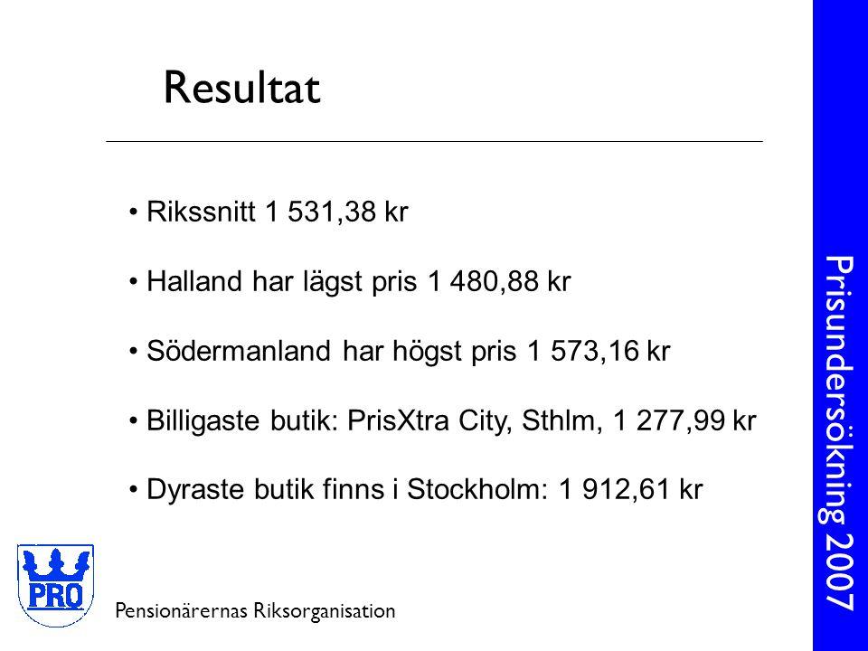 Prisundersökning 2007 Pensionärernas Riksorganisation • Rikssnitt 1 531,38 kr • Stockholm 1 611,62 (+ 80,24) kr • Göteborg 1 545,42 (+ 14,04) kr • Malmö 1 555,20 (+23,82) kr Resultat storstäder