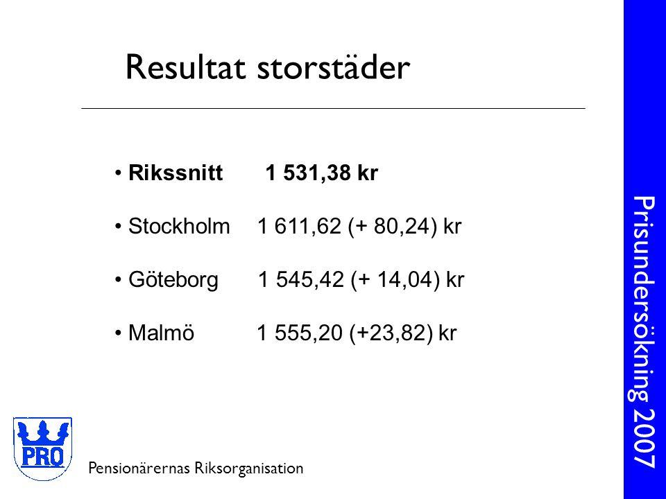 Prisundersökning 2007 Pensionärernas Riksorganisation • Rikssnitt 1 531,38 kr • Stockholm 1 611,62 (+ 80,24) kr • Göteborg 1 545,42 (+ 14,04) kr • Mal