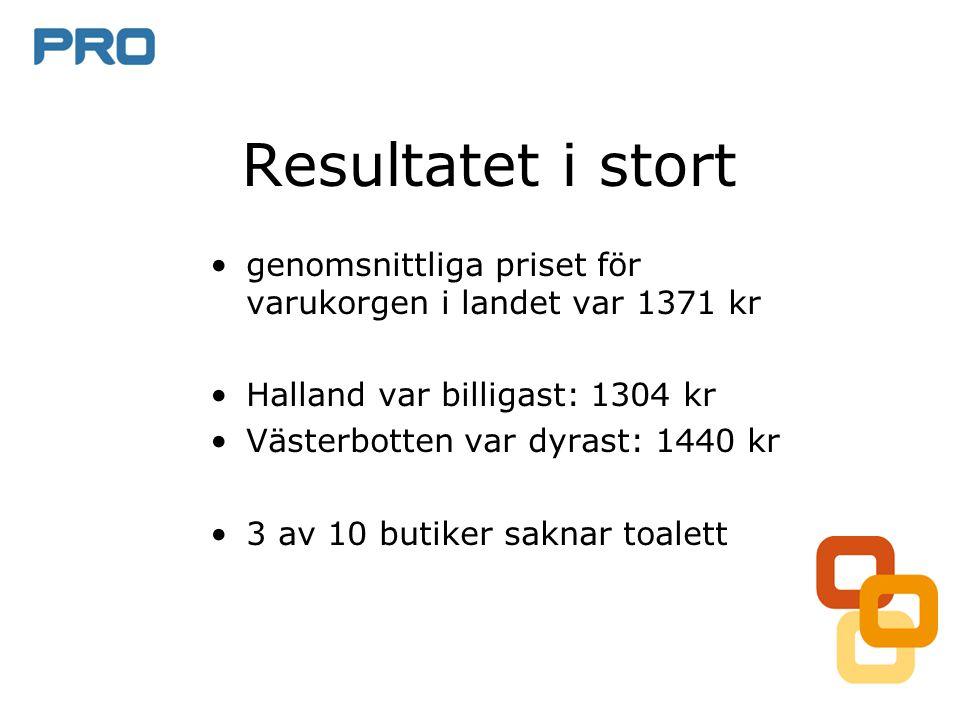 Resultatet i stort •genomsnittliga priset för varukorgen i landet var 1371 kr •Halland var billigast: 1304 kr •Västerbotten var dyrast: 1440 kr •3 av