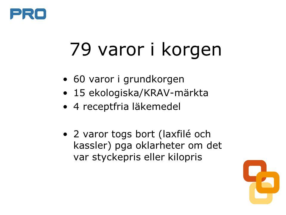 79 varor i korgen •60 varor i grundkorgen •15 ekologiska/KRAV-märkta •4 receptfria läkemedel •2 varor togs bort (laxfilé och kassler) pga oklarheter o