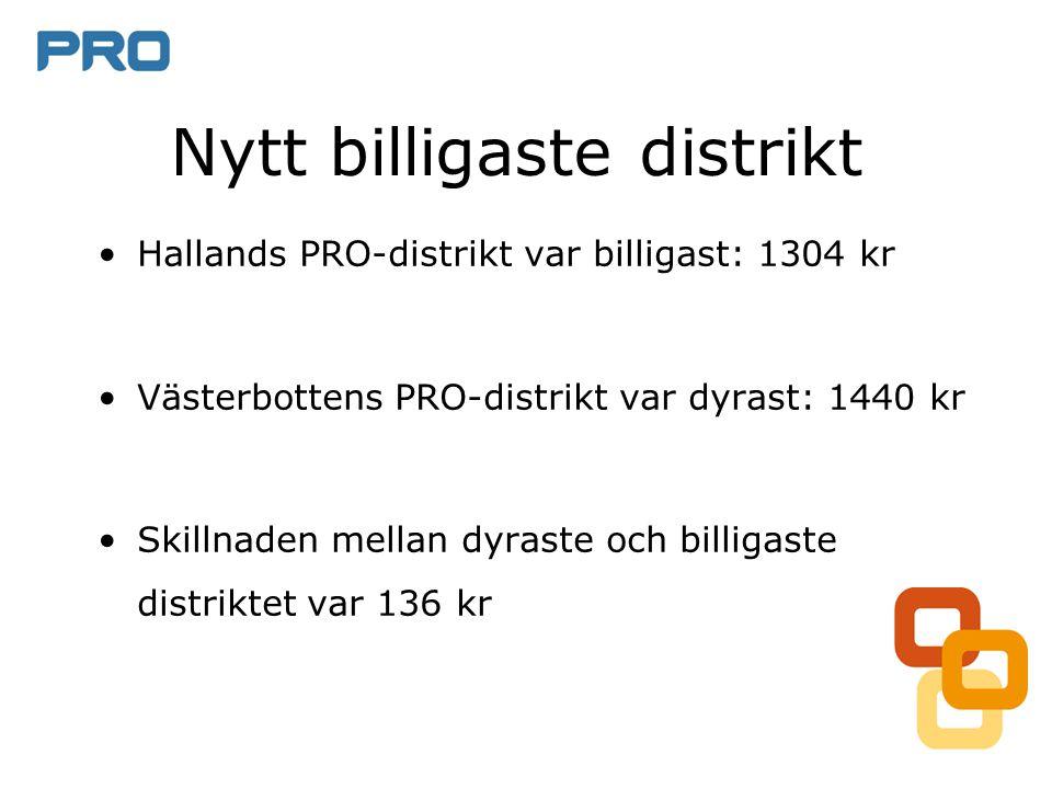 Nytt billigaste distrikt •Hallands PRO-distrikt var billigast: 1304 kr •Västerbottens PRO-distrikt var dyrast: 1440 kr •Skillnaden mellan dyraste och