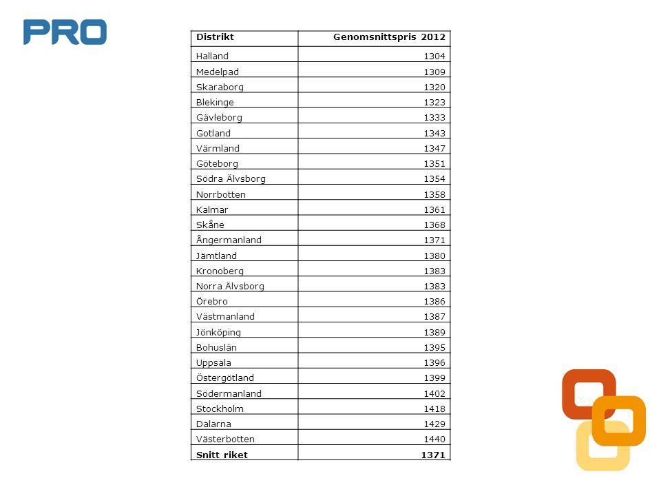 DistriktGenomsnittspris 2012 Halland1304 Medelpad1309 Skaraborg1320 Blekinge1323 Gävleborg1333 Gotland1343 Värmland1347 Göteborg1351 Södra Älvsborg135