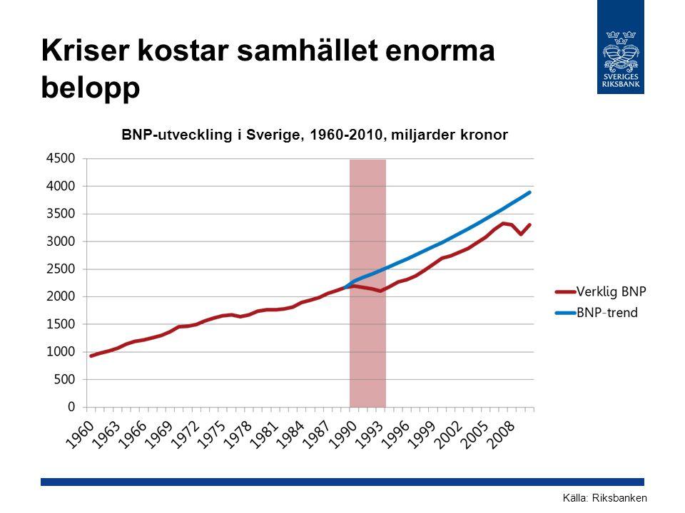 Kriser kostar samhället enorma belopp BNP-utveckling i Sverige, 1960-2010, miljarder kronor Källa: Riksbanken