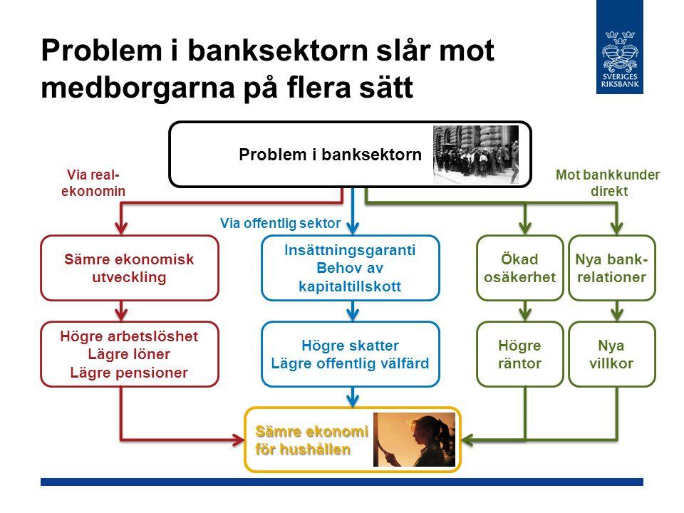 Problem i banksektorn slår mot medborgarna på flera sätt Sämre ekonomisk utveckling Insättningsgaranti Behov av kapitaltillskott Högre arbetslöshet Lägre löner Lägre pensioner Högre skatter Lägre offentlig välfärd Högre räntor Via real- ekonomin Mot bankkunder direkt Via offentlig sektor Nya villkor Ökad osäkerhet Nya bank- relationer Problem i banksektorn Sämre ekonomi för hushållen