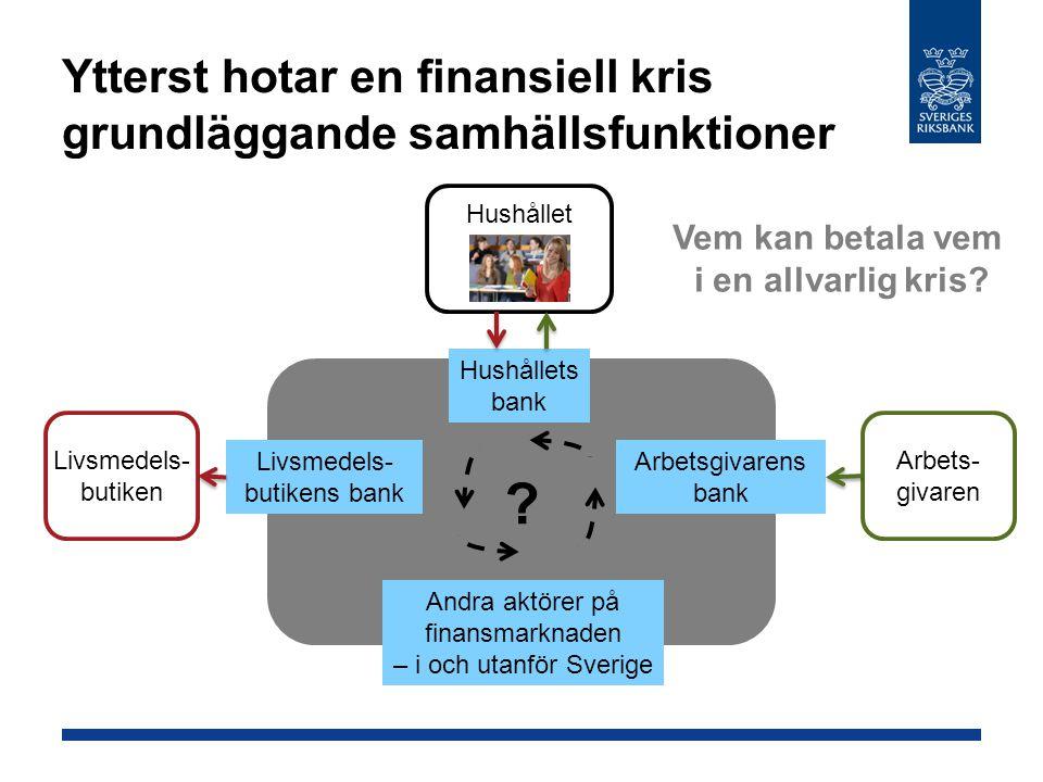 Ytterst hotar en finansiell kris grundläggande samhällsfunktioner Hushållet Livsmedels- butiken Arbets- givaren Hushållets bank Livsmedels- butikens bank Arbetsgivarens bank Andra aktörer på finansmarknaden – i och utanför Sverige Vem kan betala vem i en allvarlig kris.