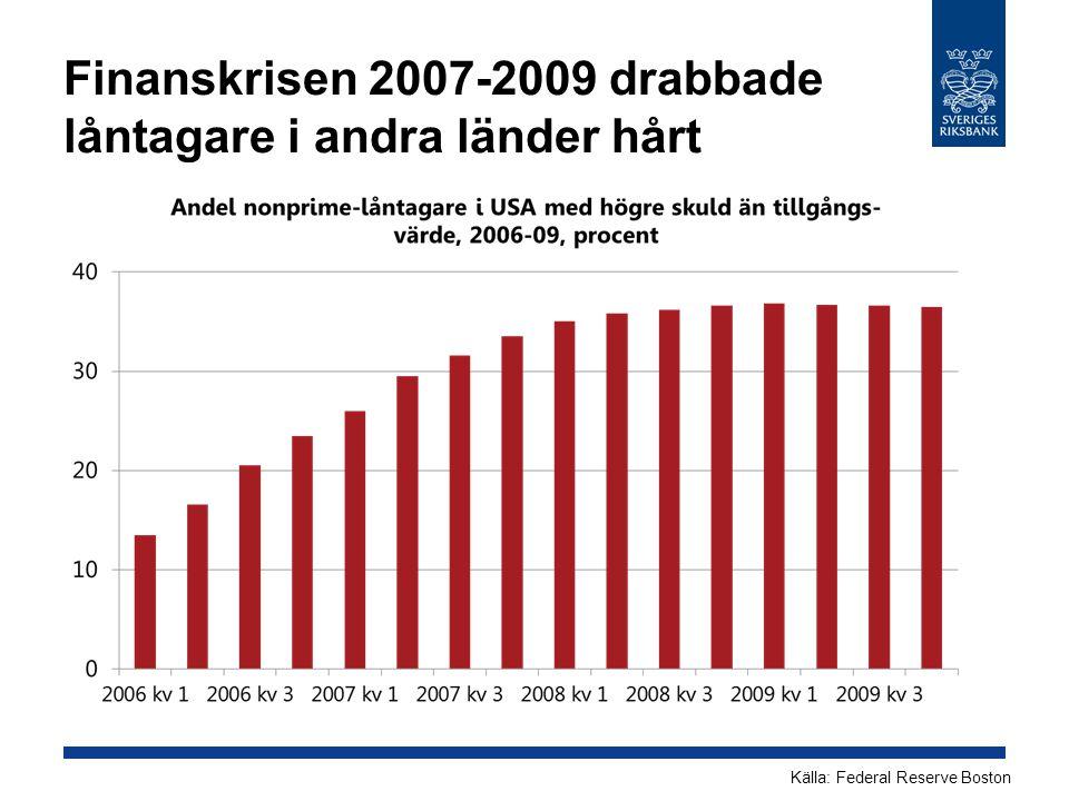 Finanskrisen 2007-2009 drabbade låntagare i andra länder hårt Källa: Federal Reserve Boston