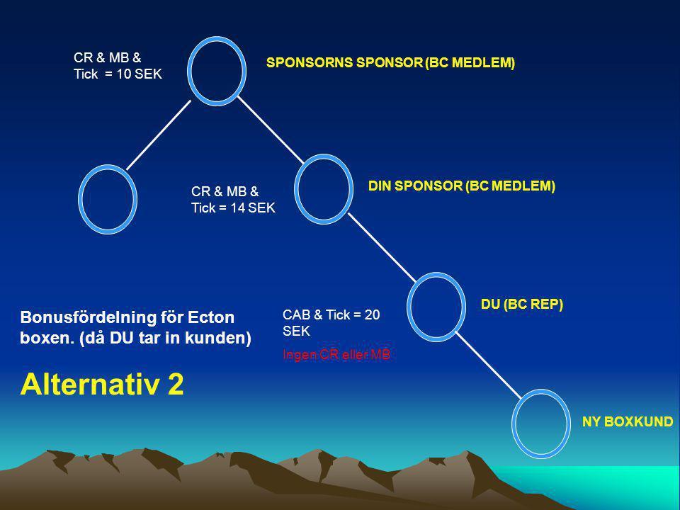 CR & MB & Tick = 10 SEK CR & MB & Tick = 14 SEK CAB & Tick = 20 SEK Ingen CR eller MB NY BOXKUND DU (BC REP) DIN SPONSOR (BC MEDLEM) SPONSORNS SPONSOR (BC MEDLEM) Alternativ 2 Bonusfördelning för Ecton boxen.