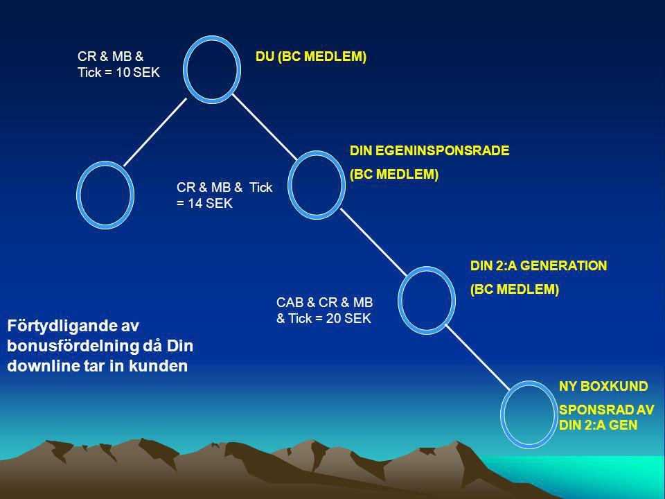 CR & MB & Tick = 10 SEK CR & MB & Tick = 14 SEK CAB & CR & MB & Tick = 20 SEK NY BOXKUND SPONSRAD AV DIN 2:A GEN DU (BC MEDLEM) DIN EGENINSPONSRADE (BC MEDLEM) DIN 2:A GENERATION (BC MEDLEM) Förtydligande av bonusfördelning då Din downline tar in kunden