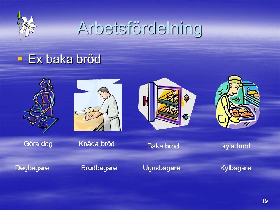 19 Arbetsfördelning  Ex baka bröd Göra degKnåda bröd Baka brödkyla bröd DegbagareBrödbagareUgnsbagareKylbagare
