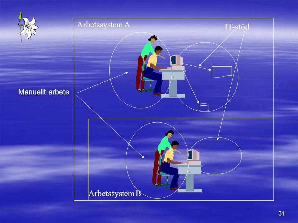 31 IT-stöd Arbetssystem A Arbetssystem B Manuellt arbete