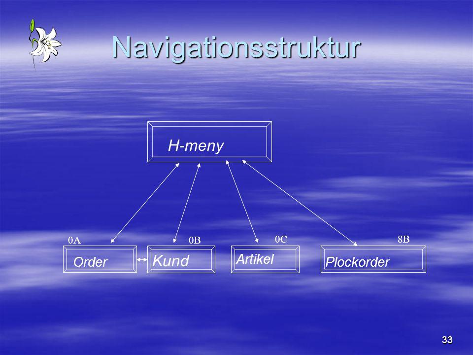 33 Navigationsstruktur H-meny Order Kund Plockorder 0A0B 8B Artikel 0C