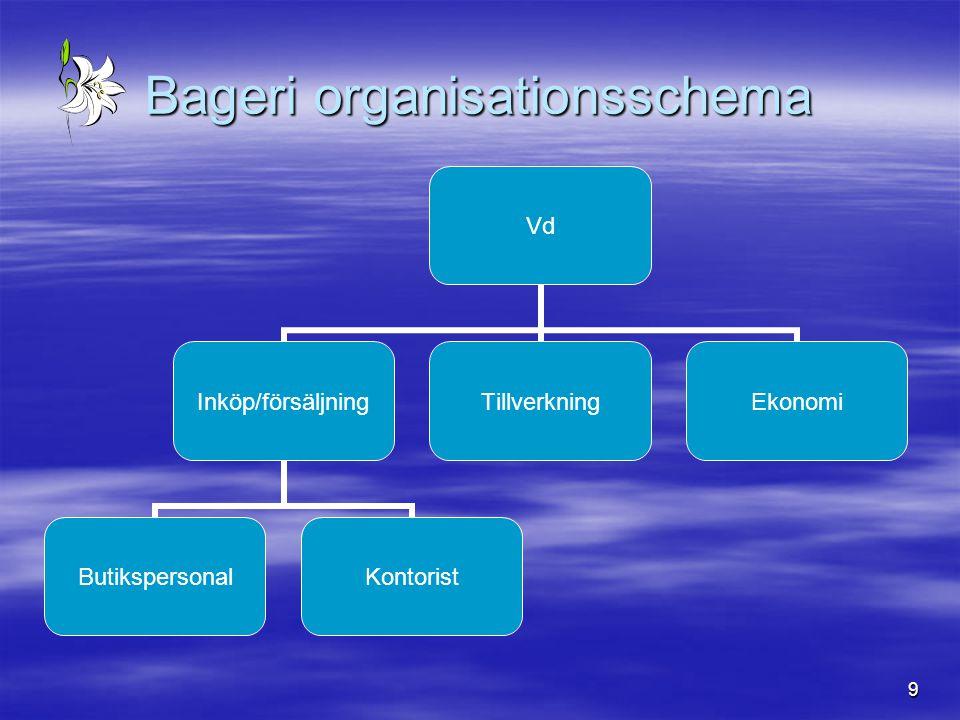 9 Bageri organisationsschema Vd Inköp/försäljning ButikspersonalKontorist TillverkningEkonomi