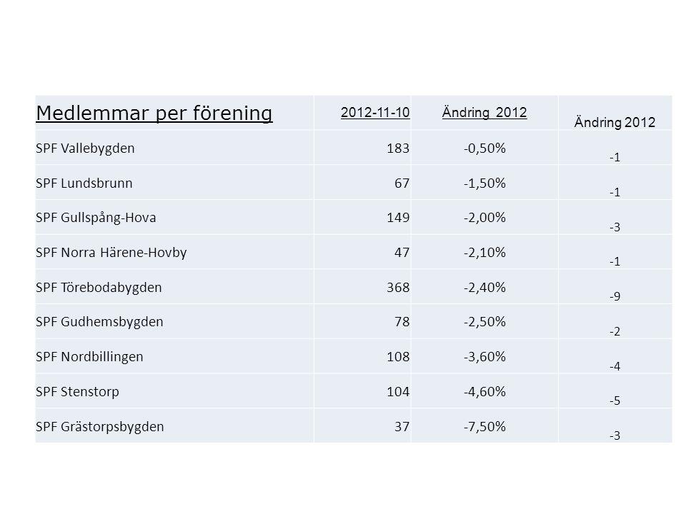 Medlemmar per förening 2012-11-10Ändring 2012 SPF Vallebygden183-0,50% SPF Lundsbrunn67-1,50% SPF Gullspång-Hova149-2,00% -3 SPF Norra Härene-Hovby47-