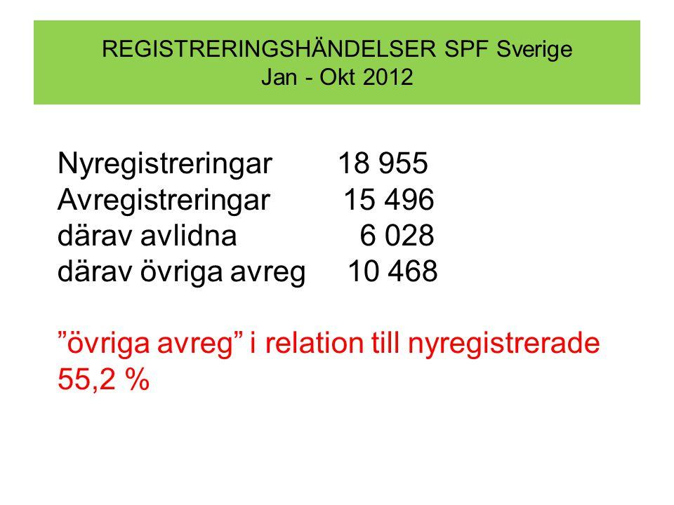 REGISTRERINGSHÄNDELSER SPF Sverige Jan - Okt 2012 Nyregistreringar 18 955 Avregistreringar 15 496 därav avlidna 6 028 därav övriga avreg 10 468 övriga avreg i relation till nyregistrerade 55,2 %